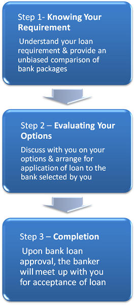 HousingLoanSG - Your One-stop Housing Loan Solution